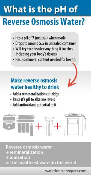 What is the pH of Reverse Osmosis Water?