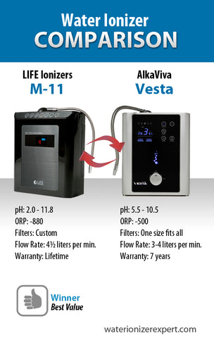 Water ionizer machine comparison: LIFE Ionizers vs Alkaviva
