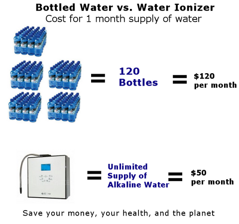 cost of bottled water vs a water ionizer