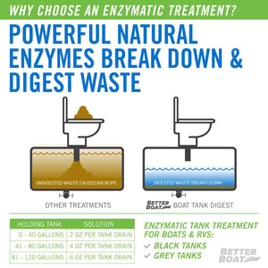 Boat Enzymatic Toilet Tank Digest Breaks Down Waste in Tank