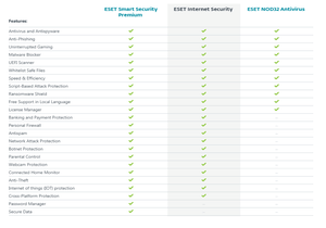ESET NOD32 EDITION 2020 Features