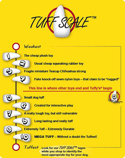 Tuffy's Tuff Scale