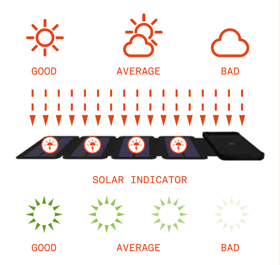 Diagram showing modes for solar power bank