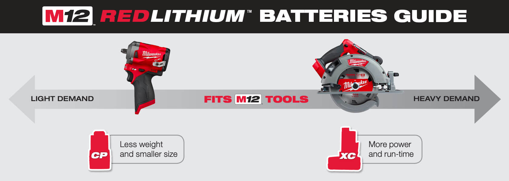 M12 Battery Guide