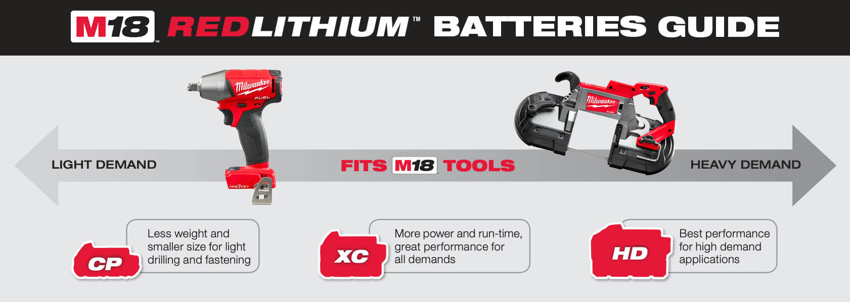 M18 Battery Guide
