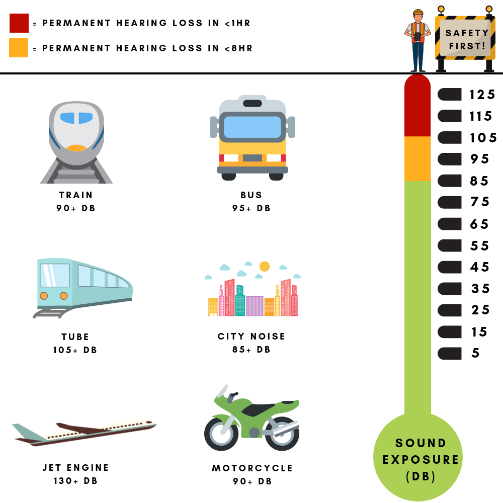 ISOtunes Common Travel Noise Exposure Infographic