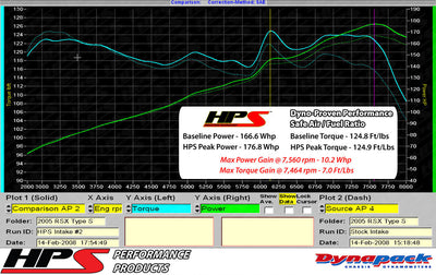 Dyno proven gains 10.2 whp 7 ft/lb HPS Performance Shortram Air Intake Kit 2002-2006 Acura RSX Type-S 2.0L 827-121P