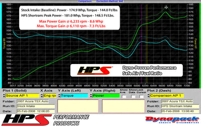 Dyno proven gains 8.3 whp 7.6 ft/lb HPS Performance Shortram Air Intake Kit 2004-2008 Acura TSX 2.4L 827-122BL