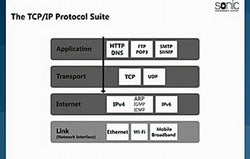Networking Essentials: IP Network Protocols - Training Network