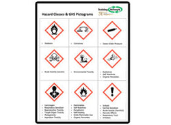 Hazard Classes & GHS Pictograms Poster