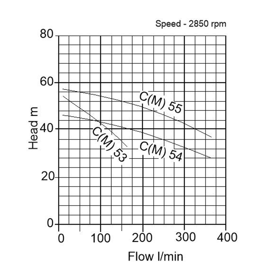 C(M) Single Impeller Surface Pump- pump curve graph 2