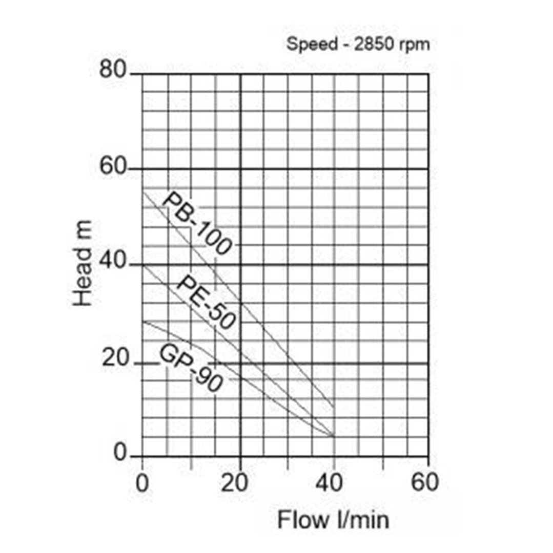 GP90(S) High Pressure Pump- pump curve graph
