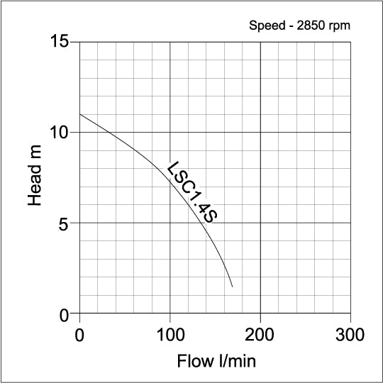 LSC1.4S Puddle Sucker Flood Pump - pump curve