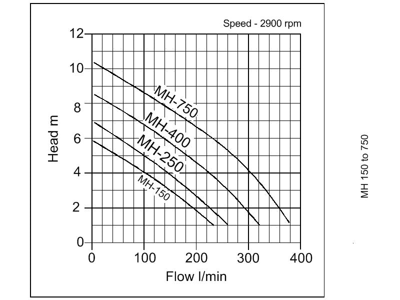 MH Pond and Water Feature Pumps - pump curve graph