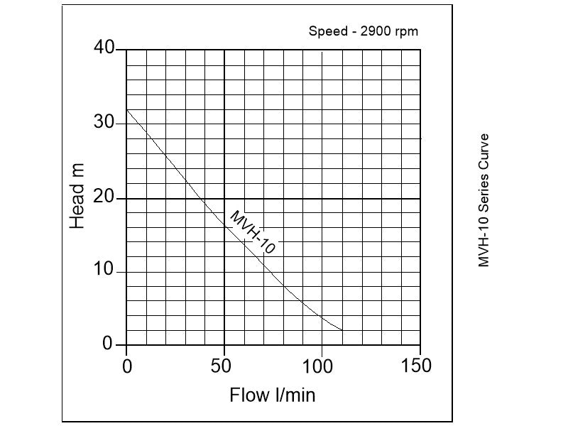 MVH-10A Submersible Irrigation Pump - pump curve graph