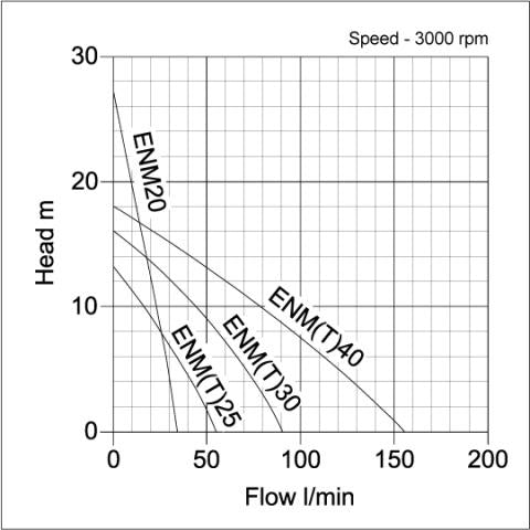 ENT Industrial Surface Pump - pump curve graph 2