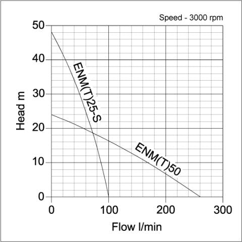 ENT Industrial Surface Pump - pump curve graph 1