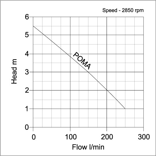 POMA Submersible Drainage Water Pump - pump curve