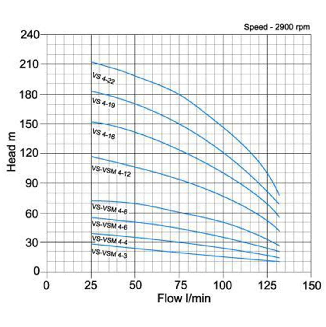 VS4 Vertical Multistage Pump - pump curve graph