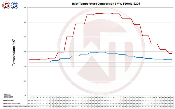 wagner 5 series performance intercooler temperature chart