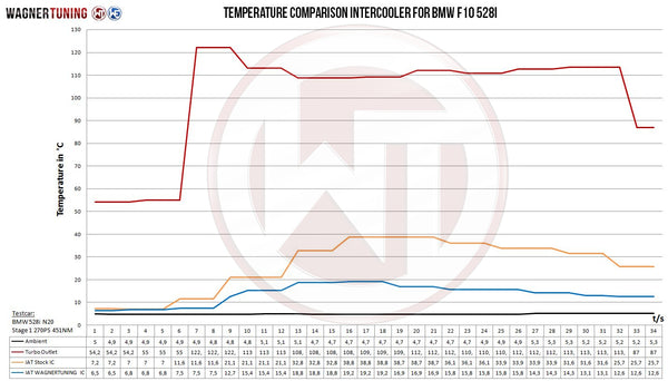 wagner tuning f10 competition intercooler temperature chart