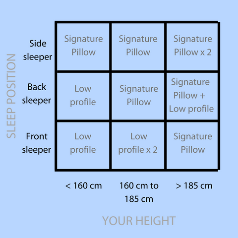 Pillow recommendations