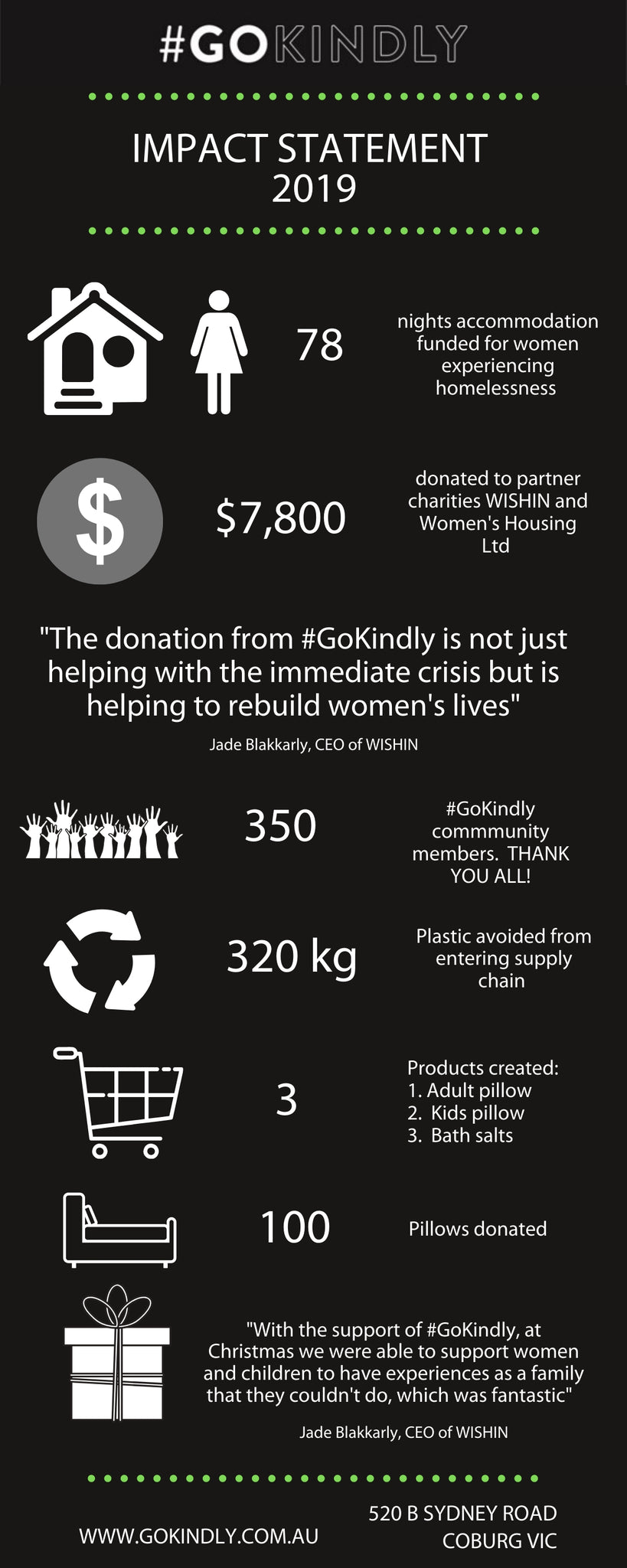 #GoKindly impact statement 2019.  78 nights accommodation for women experiencing homelessness.  $7,800 donated.  100 pillows donated.  The donation from #GoKindly  is not just helping with the immediate crisis but is helping to rebuild women's lives. WISHIN charity.