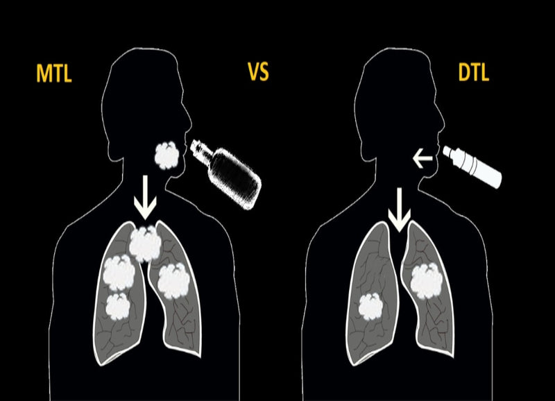 What Do Mouth To Lung and Direct To Lung Vaping Mean?