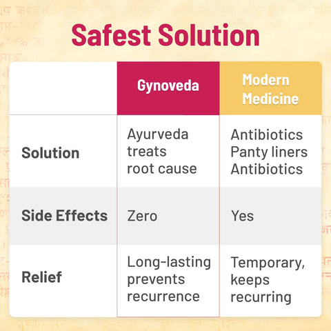 Gynoveda Soma side effects or relief