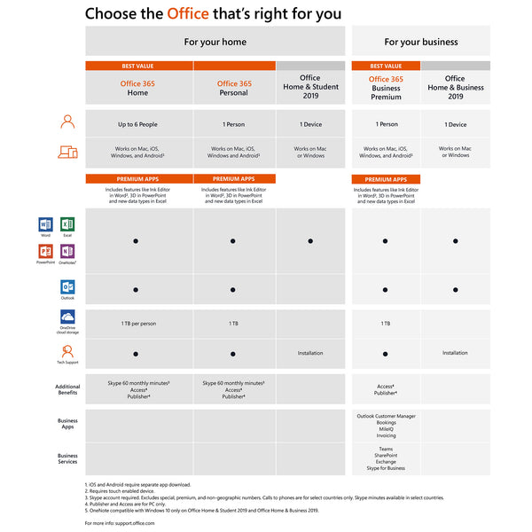 Microsoft Office Editions Comparison
