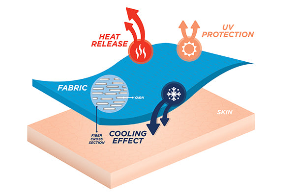 scientific illustration of how the NILIT Breeze fabrics create a microclimate on your skin, providing limitless benefits