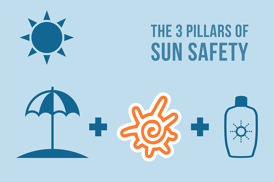 The 3 Pillars of Sun Safety