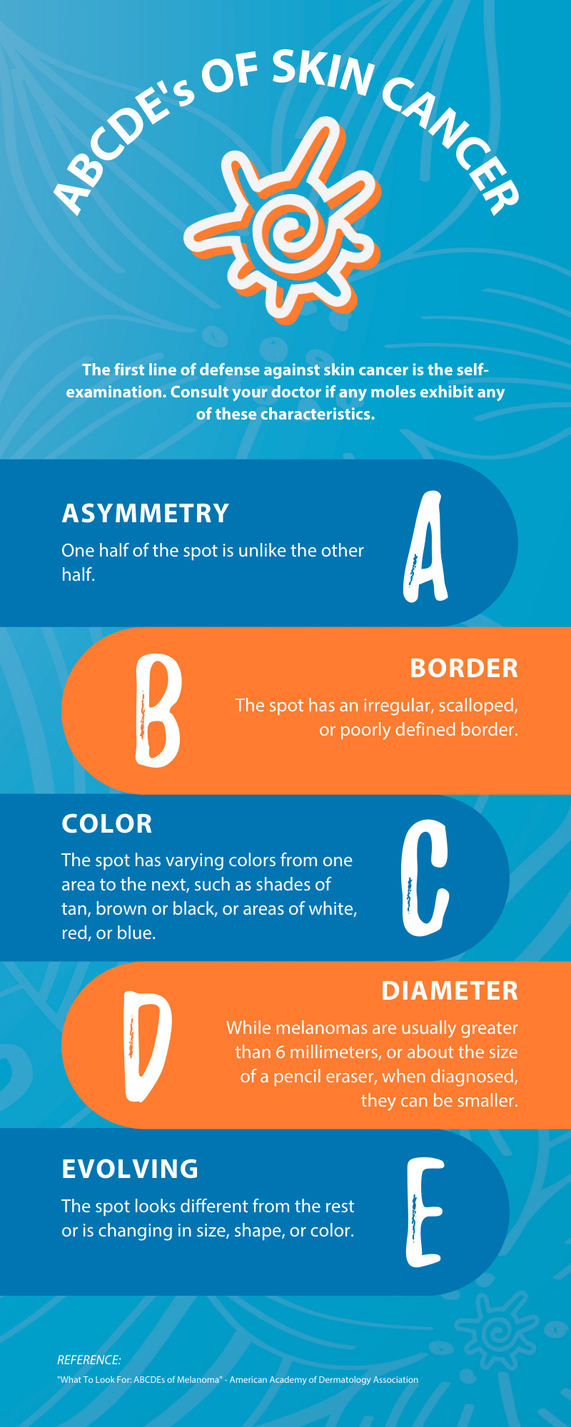 ABCDE's of Skin Cancer