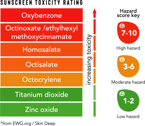 Sunscreen Toxicity Ratings From EWG Skin Deep