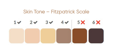 Skin Colour Flitzprick Scale