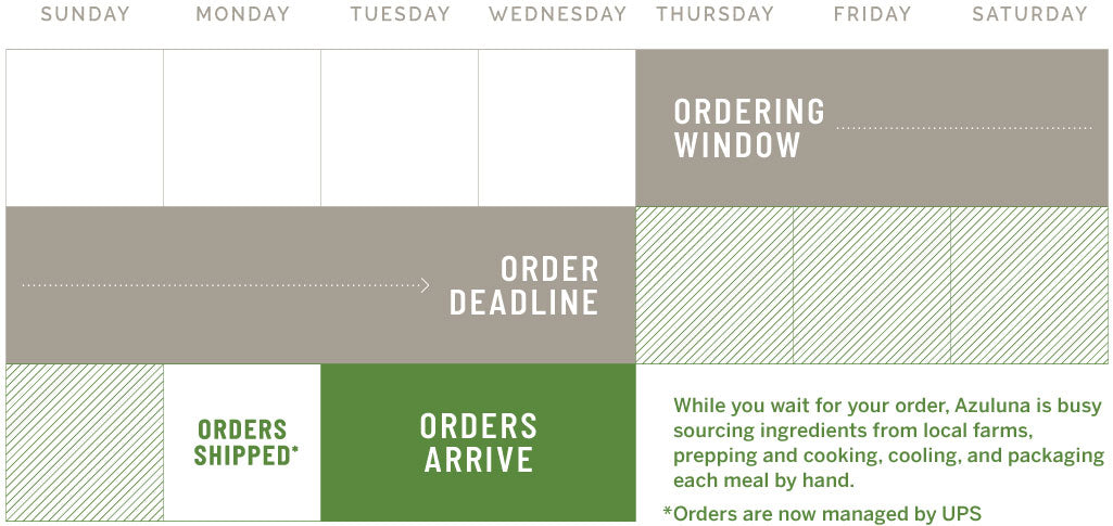 Azuluna Ordering and Delivery Schedule