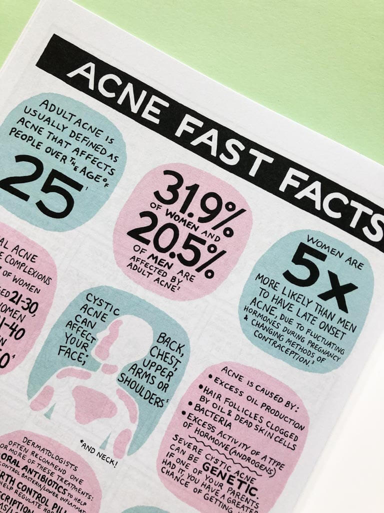 Some fast facts about acne from the comic-zine Breakout by Alessa Kreger