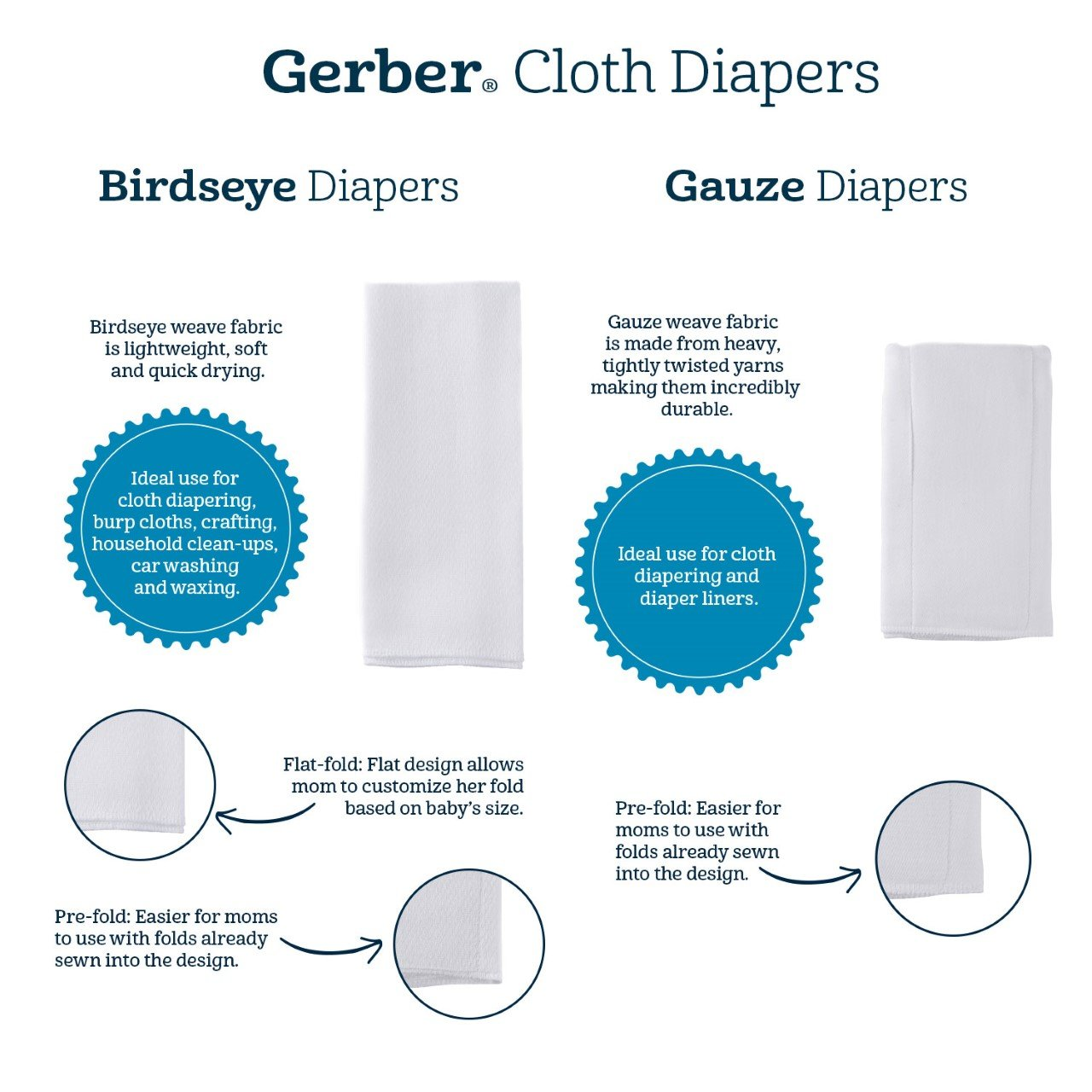 10-pack Prefold Birdseye Cloth Diaper with Absorbent Pad