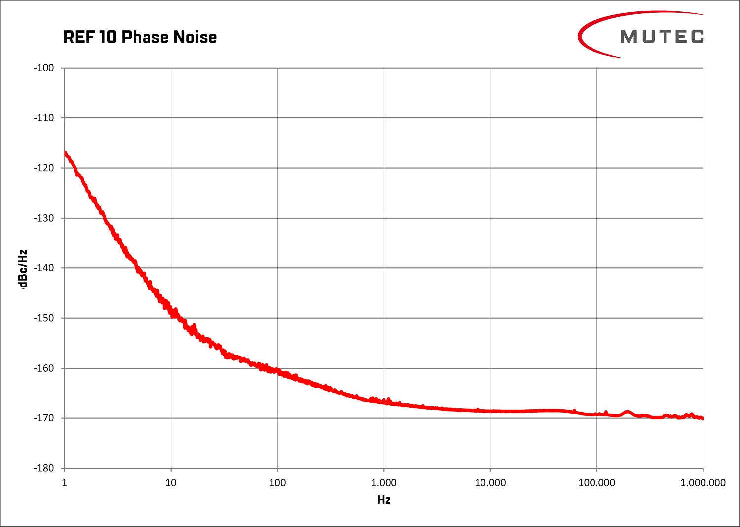 Phase noise, measured at REF 10's outputs