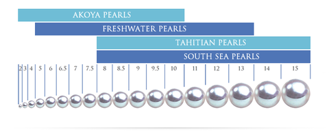 Infographix Directory Pearl Sizing Chart