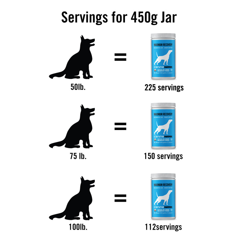 Healthy Pet Matrix