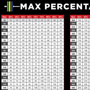DIGITAL DOWNLOAD - Weight Plate, Percentage Max & Barbell Etiquette Posters
