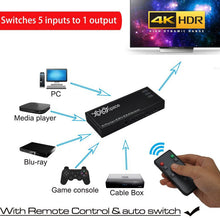 XOLORspace 23051 5x1 4K 60HZ HDR HDMI switcher with remote control and auto-switching HDCP 2.2