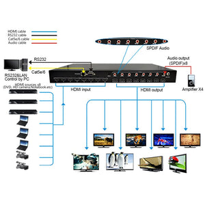 XOLORspace 4S881 8x8 HDMI Matrix Switcher sports  4k 60hz YUV 4:4:4 HDR, audio extractor, ARC, RS232 control
