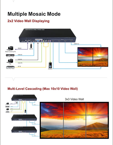 XOLORspace TW14 HDMI 2X2 HDMI Video Wall Controller with CVBS/VGA/HDMI/USB play input to be arranged on 4 HDTV