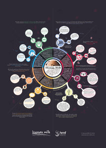 """The Contents of Human Milk"" infographic print"