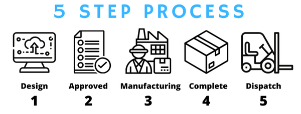 5 step custom packaging process