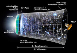 Basics of Cosmology