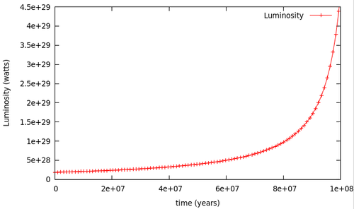 Luminosity, Radius, and Effective Temperature of a Low-Mass Star Ascending from the Main Sequence to the Red Giant Branch