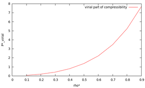Virial part of compressibility vs. reduced number density of Lennard-Jones fluid.